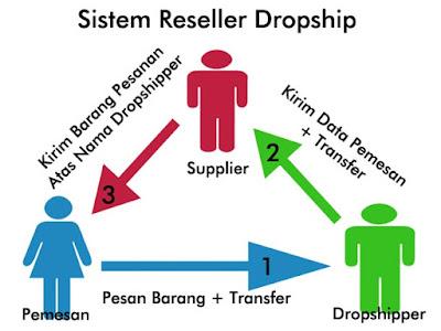 Perbedaan reseller dan dropship - Apa Sih Bedanya Reseller dan Dropship