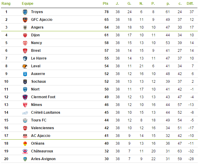 soccer france ligue 2 table