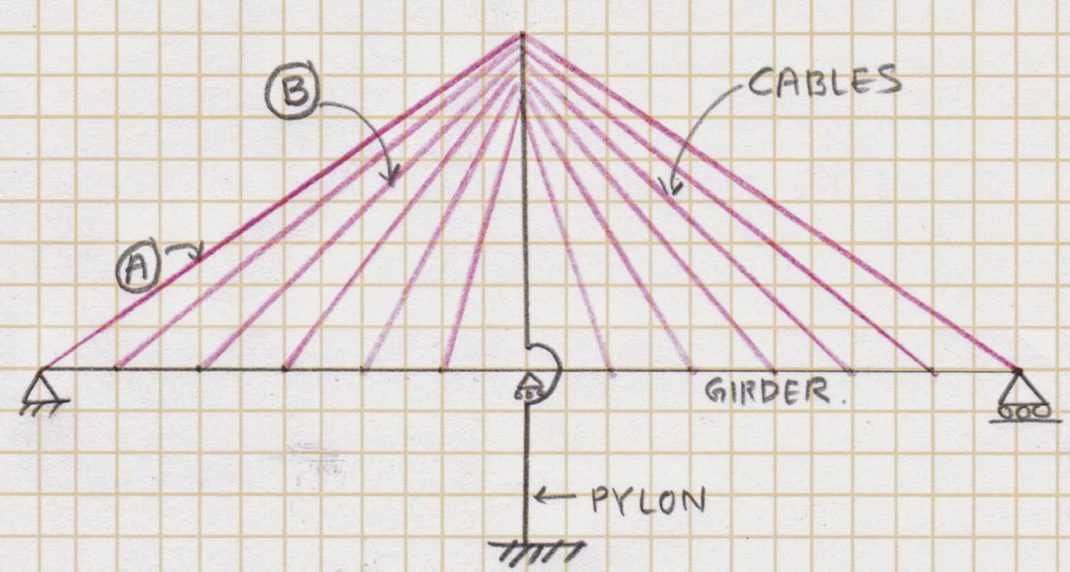 Cable Stay Bridge Diagram Wiring Diagrams Truss Beam The Gallery For Gt Stayed Cantilever
