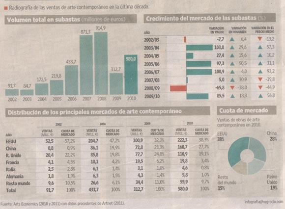Infografia ventas de arte a nivel mundial