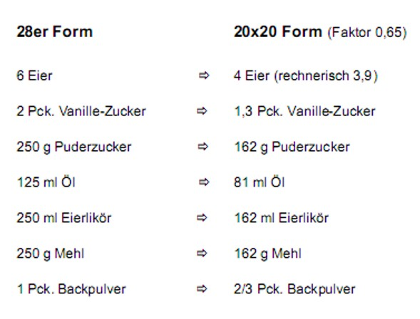 tabelle backformen rezept umrechner formel
