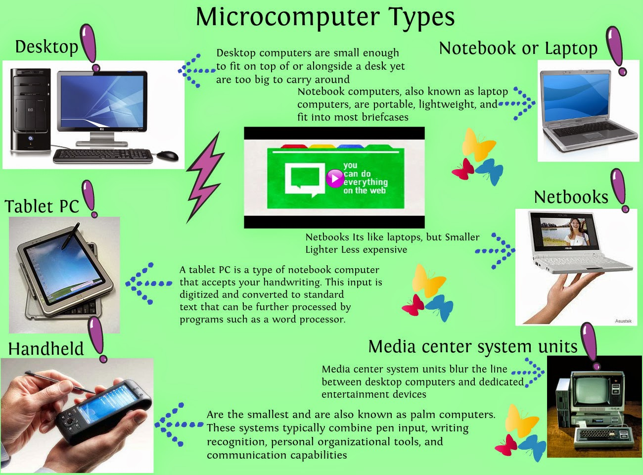 what is microcomputers There are many different types of microcomputers, such as personal computers, tablet computers, smartphones and servers any type of computer or device that has a microprocessor chip is a.