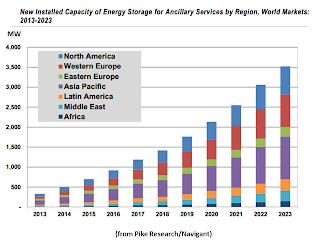 NewEnergyNews More: HOW ENERGY STORAGE WILL GROW