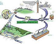 Omslag: Weergave van de Adaptief Water Management Tool; tekening Arjen Spijkerman. Alterra rapport Waterberging in Het Waterrijk