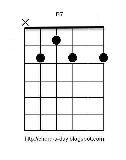 A New Guitar Chord Every Day B7 Guitar Chord Beginners Guitar Chords