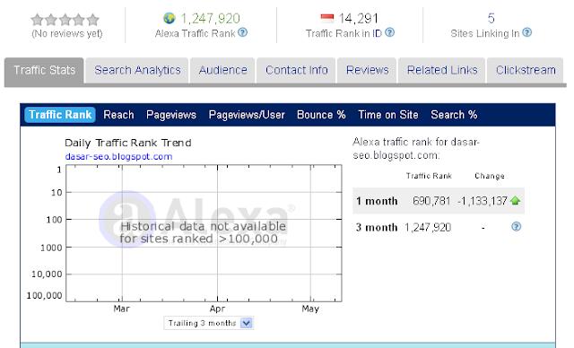 Alexa Traffic Ranking Blog ini