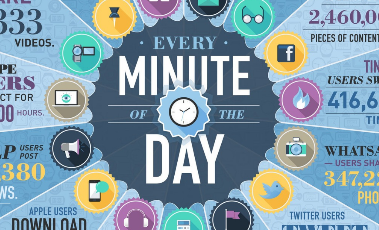 what happens in an internet minute 2014 - infographic