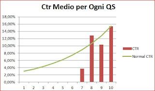 Ctr e Quality Score