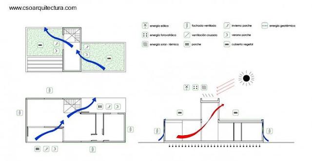 Infografía de la casa modular mostrando flujos de aire
