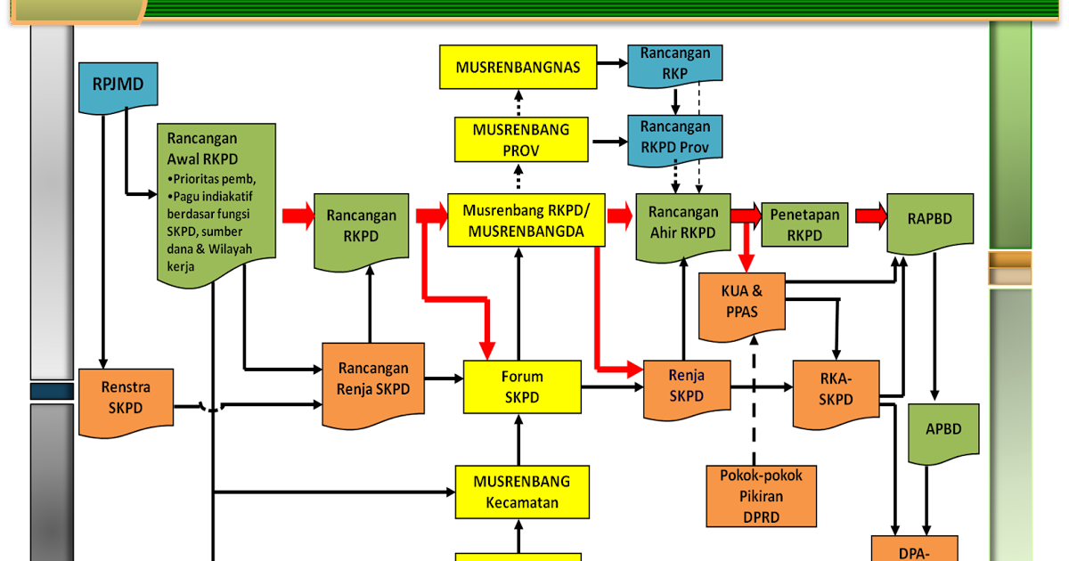 Perencanaan Pembangunan Daerah ~ Sijaya's Blog