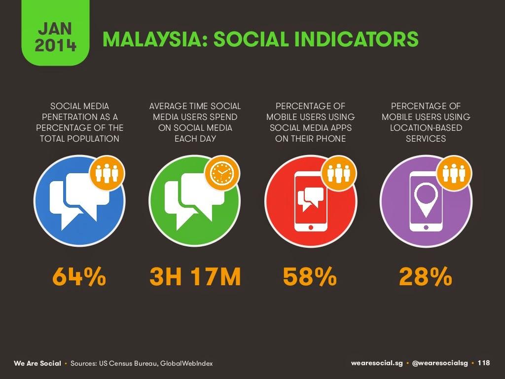 Malaysia Social Indicators 2014