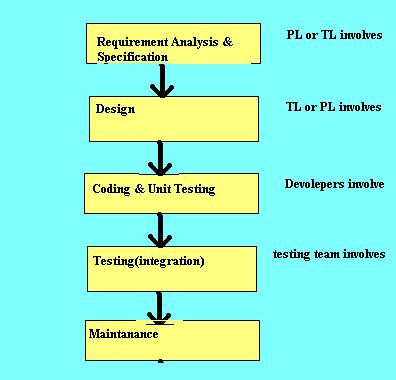 Software Engineering  Requirement Analysis And SpecificationRd