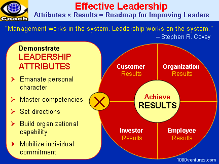 an executive summary on the topic of leadership Public sector leadership for the 21st century: executive summary leadership development is neither new nor unique.