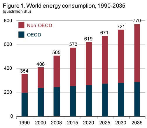 a comparison of developed and developing nations in means of energy consumption It is clear for developing countries in general that energy is an important ingredient for economic development production in industries demands a substantial amount of energy this direction of causation expounds future energy use concerning environmental protection and economic development.