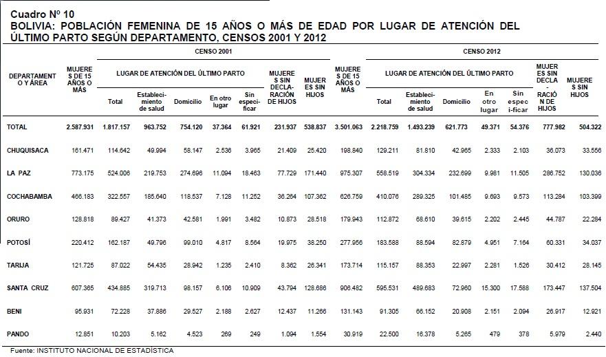 Datos útiles para viajar por Bolivia