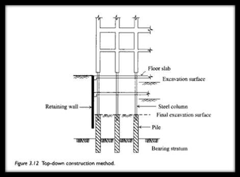 Top down construction construction updates for Best basement construction