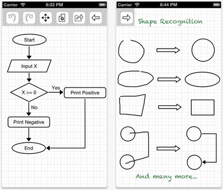 crea mapas mentales en tu iPad con Lekh Diagram - www.dominioblogger.com