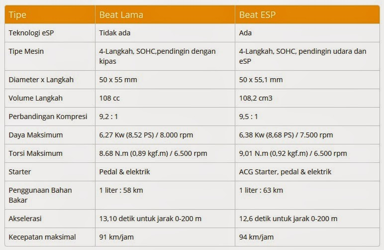 Keunggulan Honda Beat eSP Dibanding Beat Lawas perbedaan spesifikasi mesin tipe Beat FI dengan Beat ESP