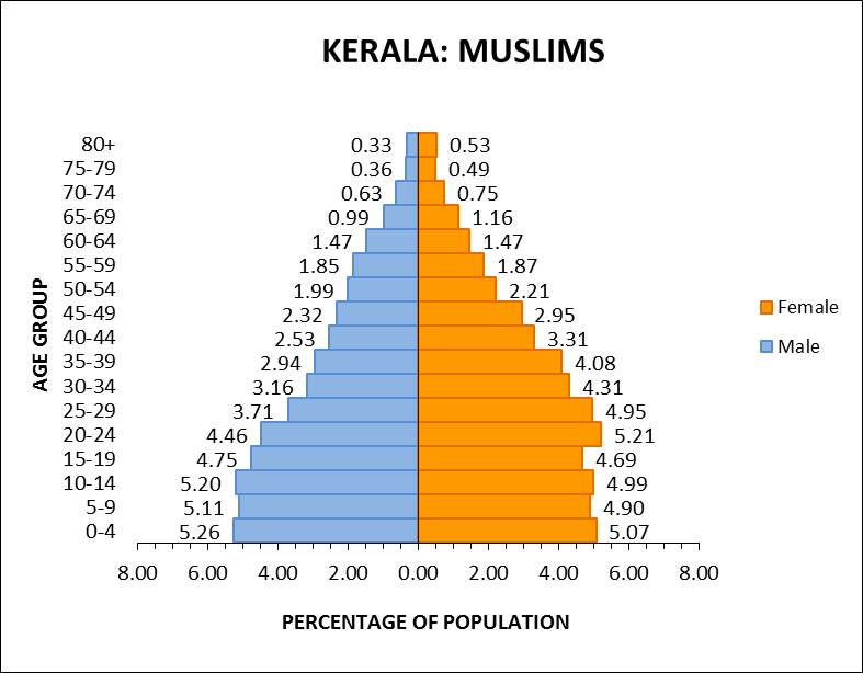 Centre For Policy Studies Religion Data Of Census XIV Age - Population religion wise in world