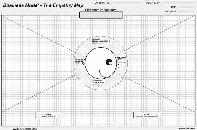 Con el usuario en el centro la hoja se divide en varias zonas: Think and Feel?, See?, Say and Do?, Heart?, Pain y Gain