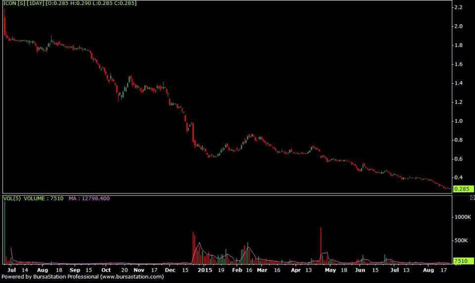 Fenix systems ltd binary options trading