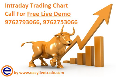 Easylivetrade famous best online trading software in India. Our Live Technical analysis chart gives Automatic Buy Sell Signals with Target and Stop-Loss.