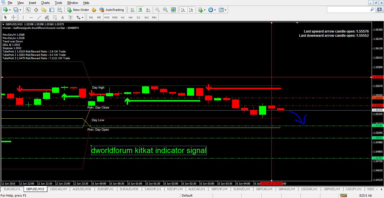 Stock index forex
