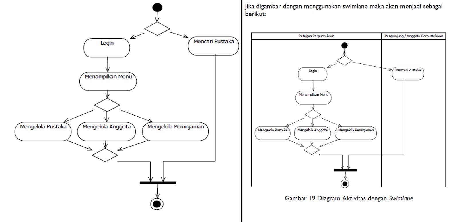 Activity diagram apb studi kasus diambil dari sistem informasi manajemen perpustakaan seperti pada bab bab sebelumnya berikut adalah diagram aktivitas dari sistem informasi ccuart Image collections