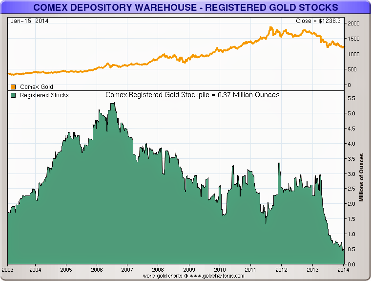 Comex Warehouse Potential Claims Per Deliverable Ounce Rises to Historical High 112 to 1