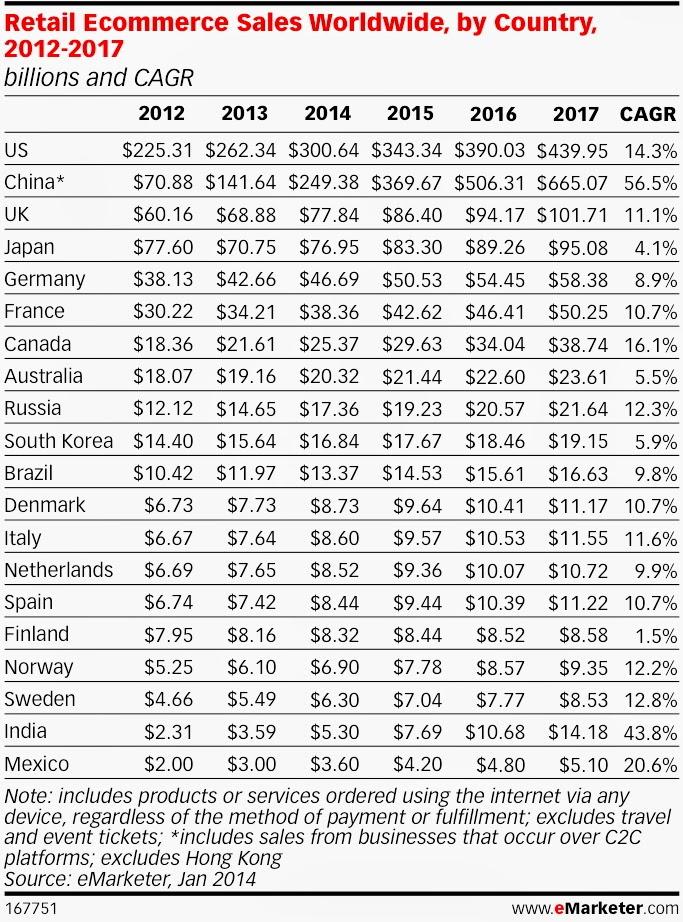 Chart showing the  online retail revenues comparison report