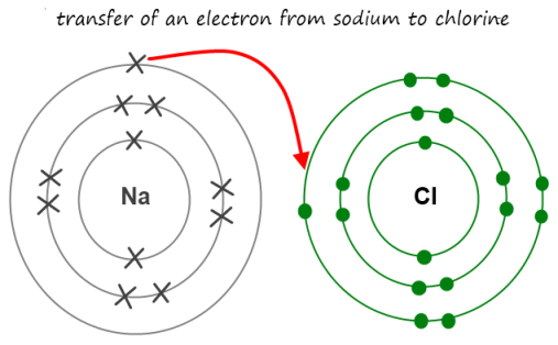 Electron Shell Diagram For Sodium Introduction To Electrical