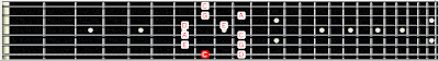 Mayor Pentatonic Scale