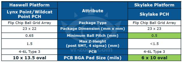 технические характеристики Intel Core Skylake