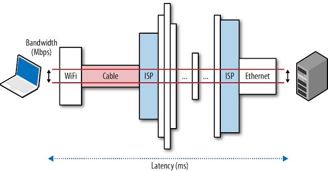 網路的延遲(Latency)與頻寬(Bandwidth)