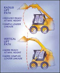 Vertical skid steer loader vs radial skid steer loader comparison