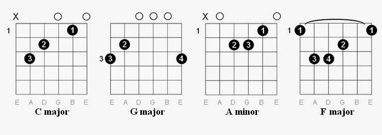 Easy Guitar Tabs: Easy Guitar Tabs: Beatles