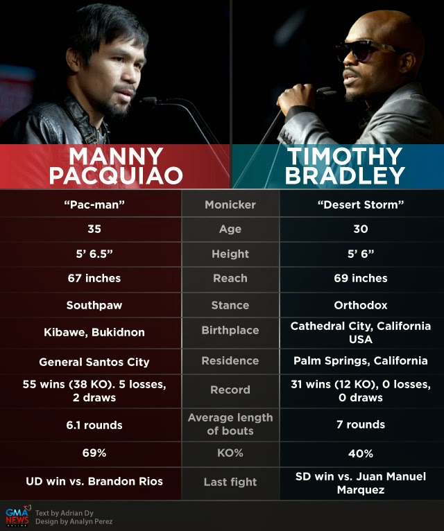 Pacquiao-Bradley 2 fight April 13, 2014