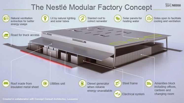 The Modular Factory Takes