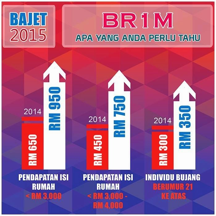 Bajet 2015, BR1M Naik, RM950