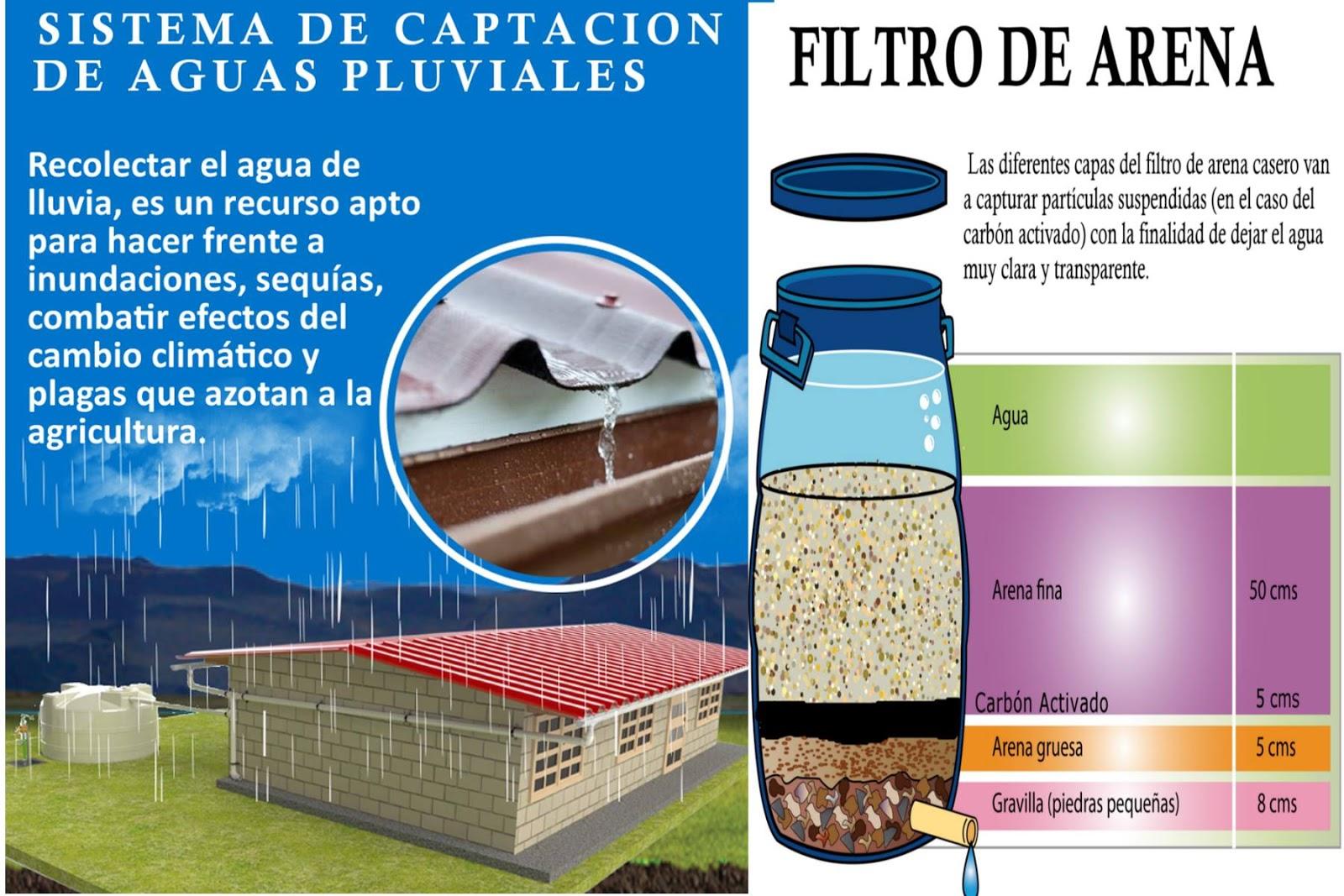 Filtracion de agua de lluvia