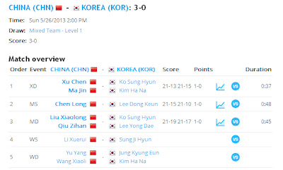 hasil final sudirman cup 2013 china vs korea