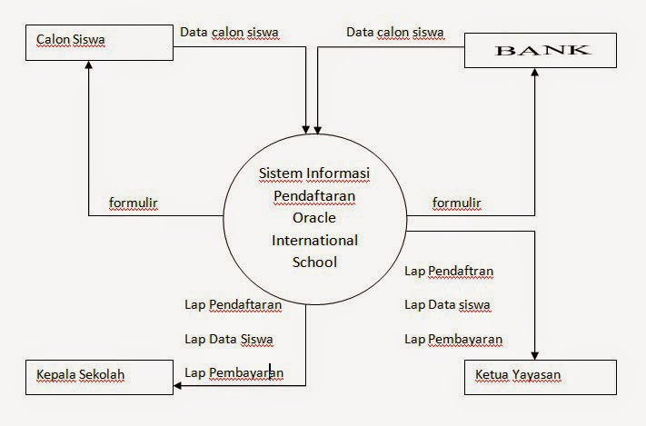 Pengertian diagram konteks blg 22 blogspot dot com contoh model diagram konteks ccuart Image collections