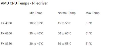 Temperatur normal AMD Piledriver