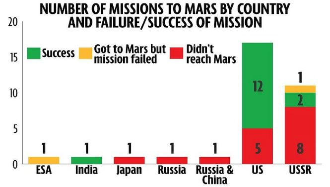 space mission stats - photo #9