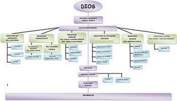 Iglesia cristiana misionera sorec vi a escogida organigrama for Estructura ministerio del interior