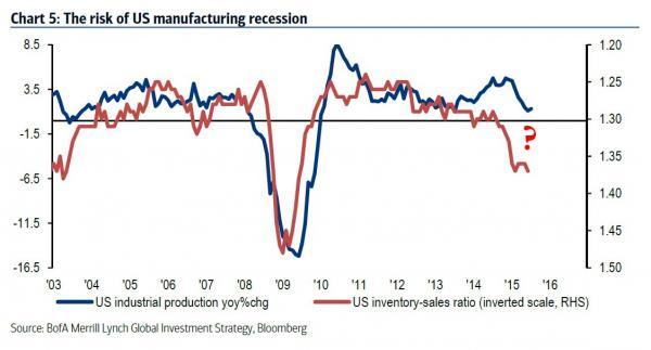 recesión, Estados Unidos,