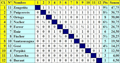 Clasificación final del I Campeonato Femenino de Ajedrez Barcelona 1932