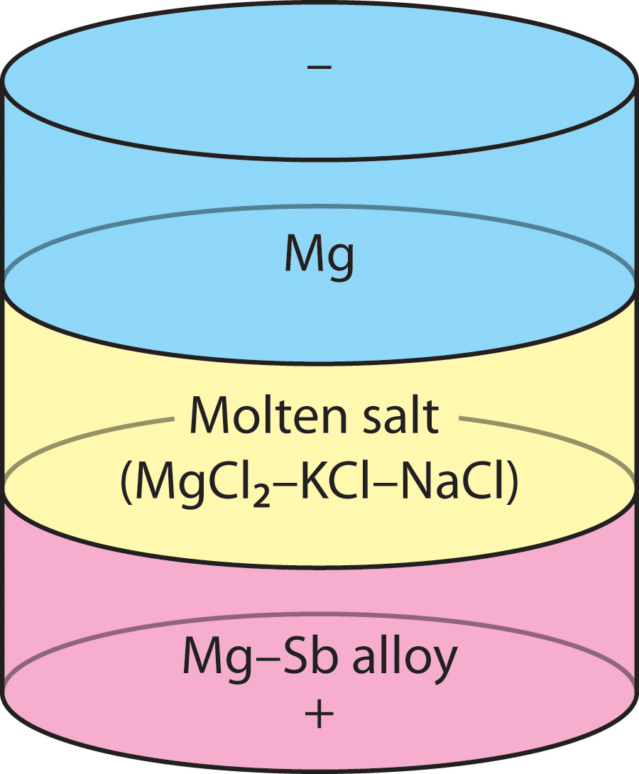 Molten Salt Battery : Weekly science quiz a better battery