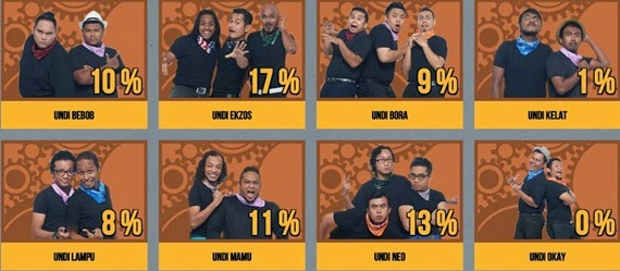Senarai 16 peserta pelawak Projek Komedi Warna, nama kumpulan peserta Projek Komedi Warna, Projek Komedi Warna rancangan tv, pelawak berkaliber dan popular, Projek Komedi Warna minggu 1 minggu 2, gambar Projek Komedi Warna