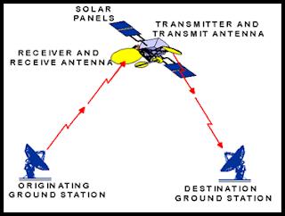 prinsip dasar sistem komunikasi satelit